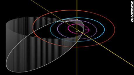 A órbita do asteróide em torno do Sol aparece em branco.