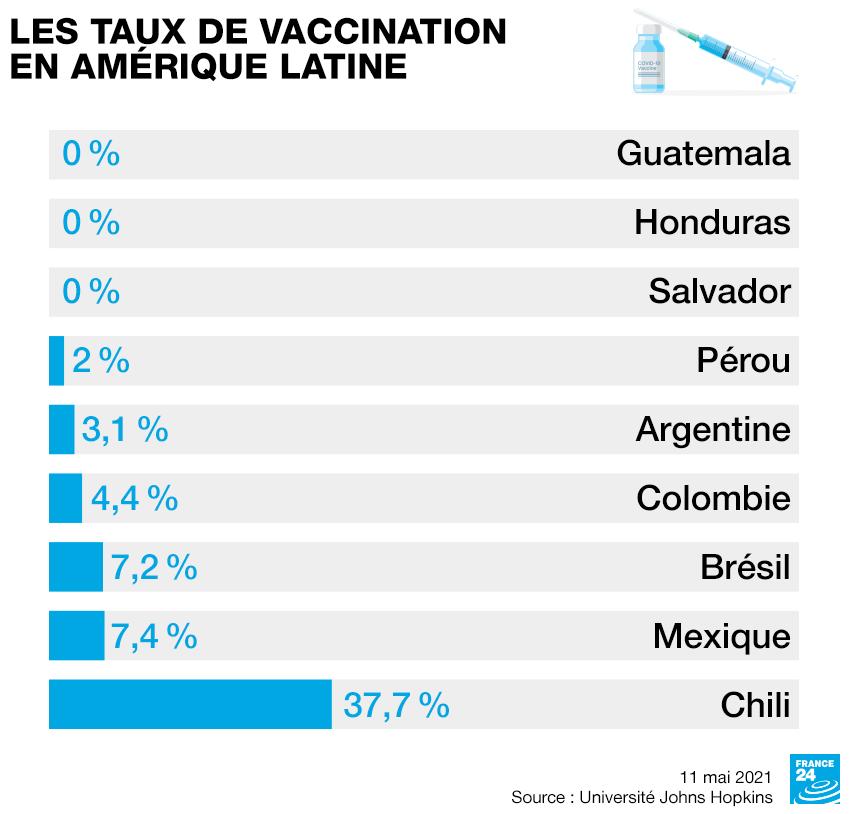 Na América Latina, as taxas de vacinação por país continuam baixas