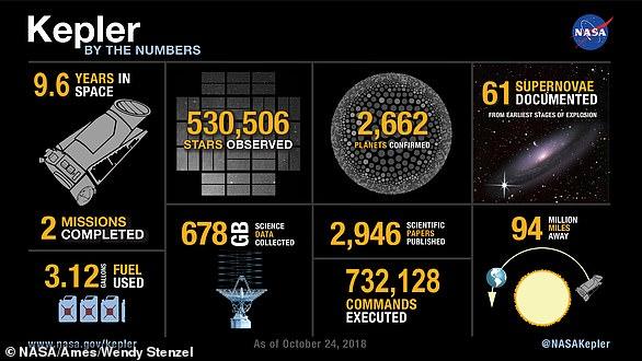 O Kepler foi a primeira espaçonave a pesquisar planetas em nossa galáxia e, ao longo dos anos, suas observações confirmaram a existência de mais de 2.600 exoplanetas - muitos dos quais poderiam ser os principais alvos na busca por vida alienígena.