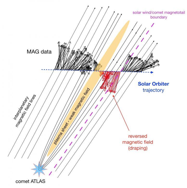 Reconstrução esquemática do cometa segmentado C / 2019 Y4