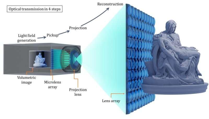 A nova tecnologia estabelece a base para telas 3D grandes e de alta resolução