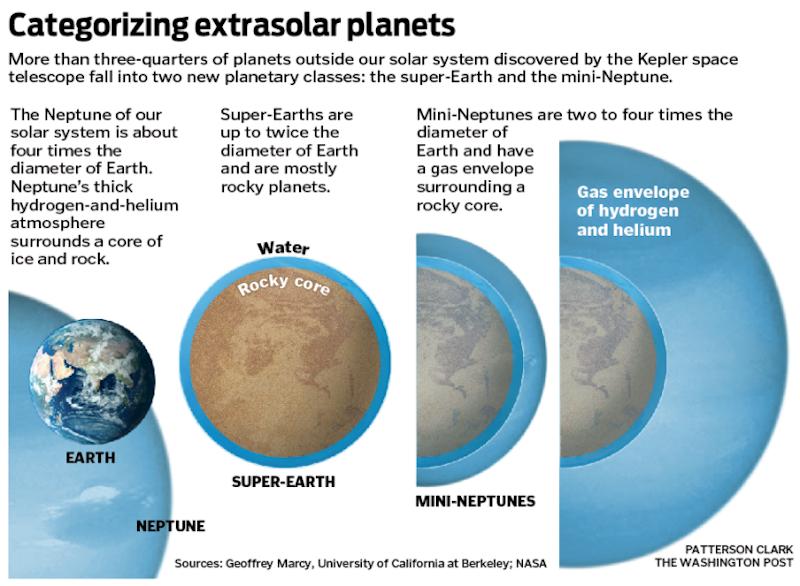 Comparação de tamanhos entre a Terra, Netuno e alguns exoplanetas maiores, com anotações de texto.